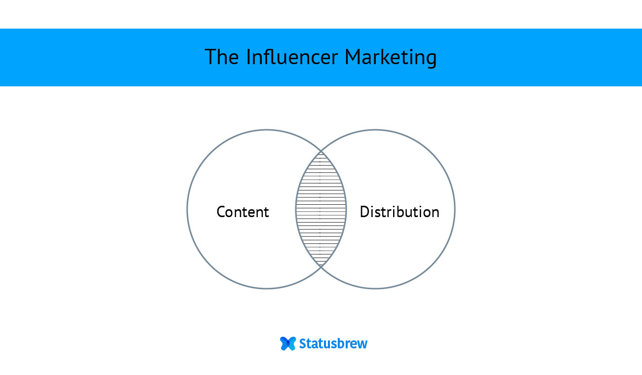 The complete guide to Influencer marketing
