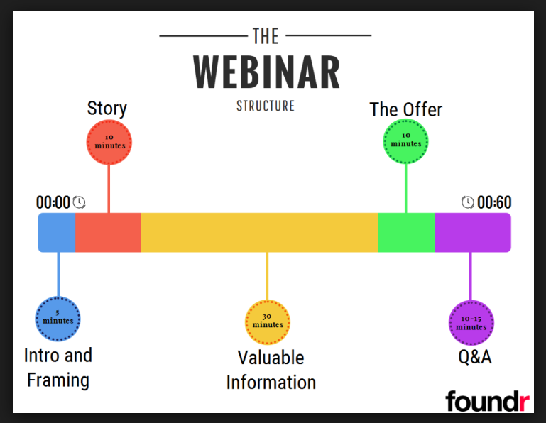 Convert via Successful Webinars