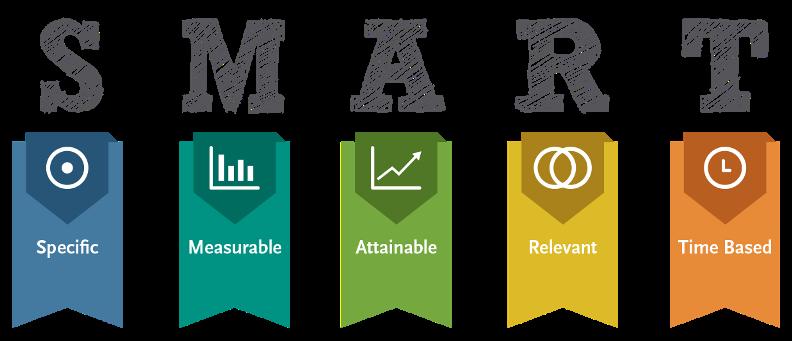 Social Media Publishing - SMART Goals