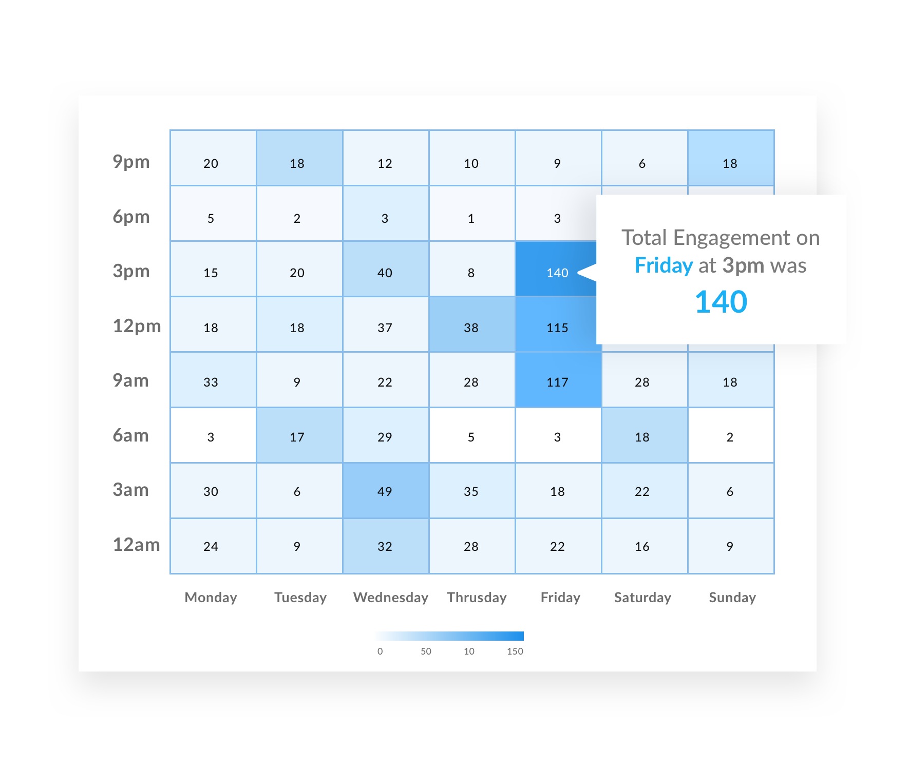 Social Media Publishing - Best time to post