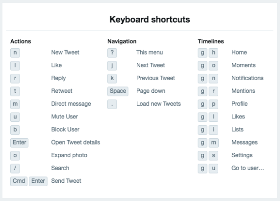 Twitter Marketing Guide - Twitter Keyboard Shortcuts