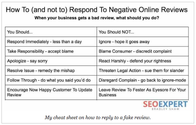 How to respond to fake negative reviews