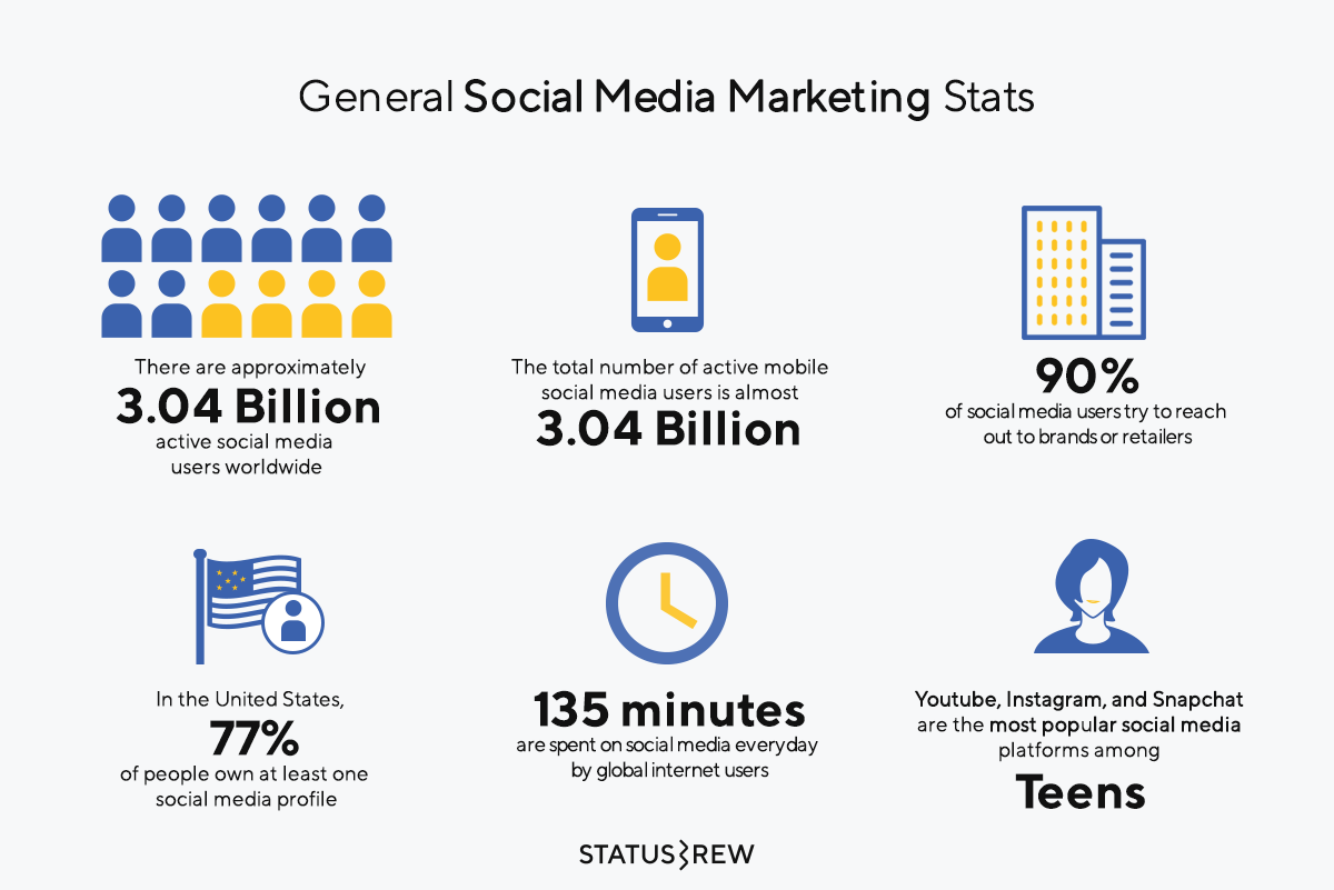 General Social Media Marketing Statistics Infographic