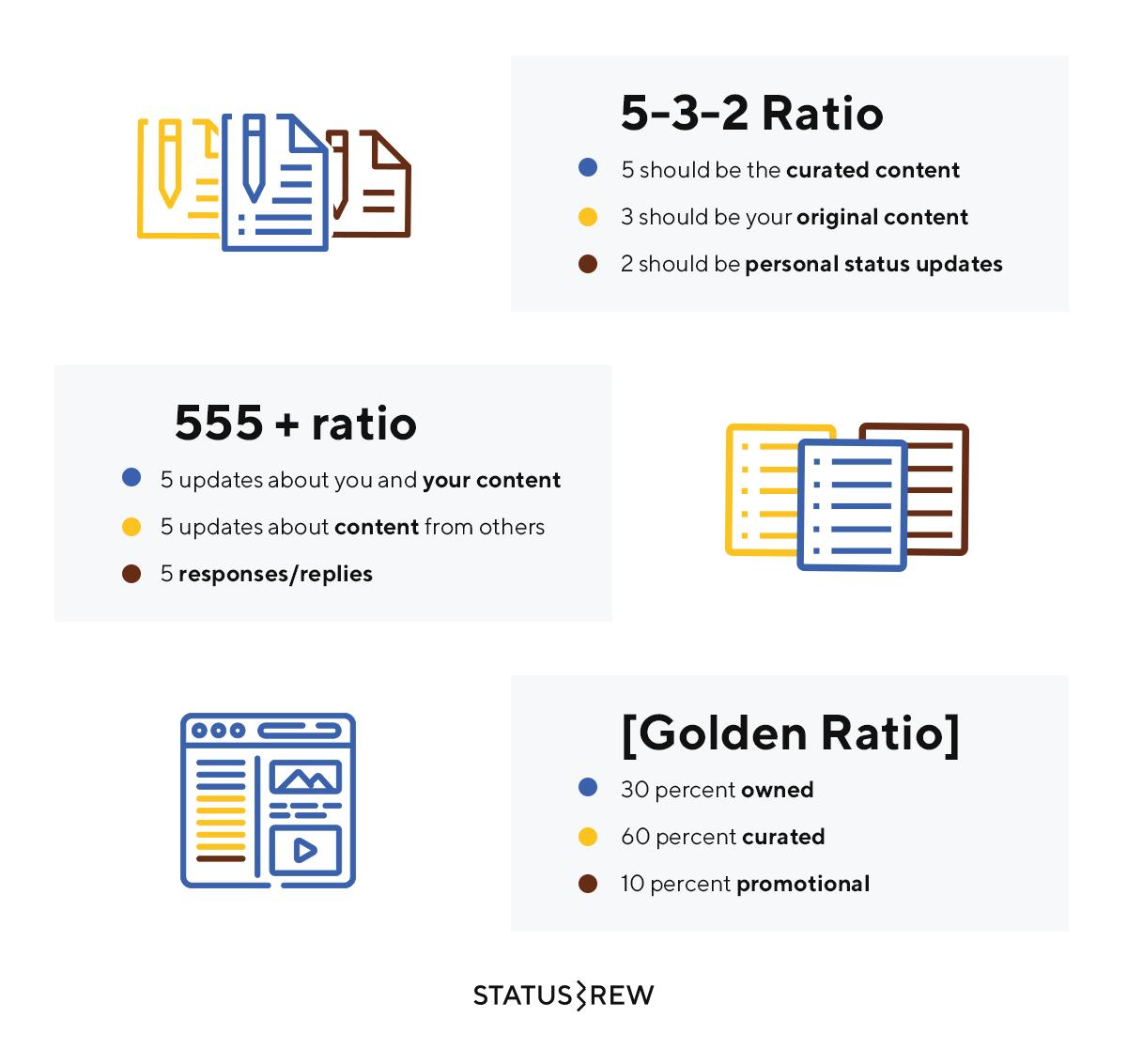 Content ratio infographic