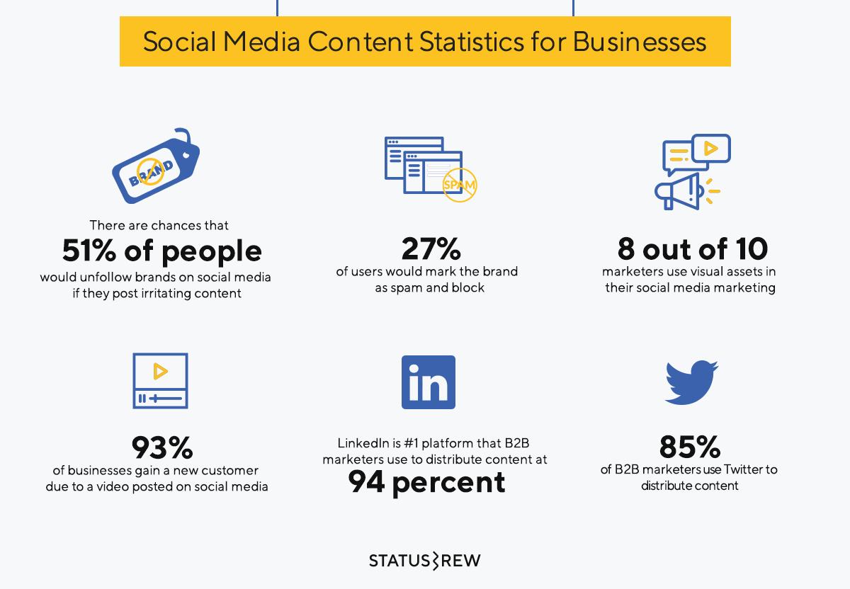 100 Social Media Statistics 2019 + [Infographic & PDF] | Statusbrew