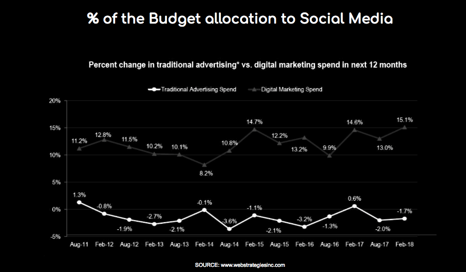 How much should I spend on social media budget