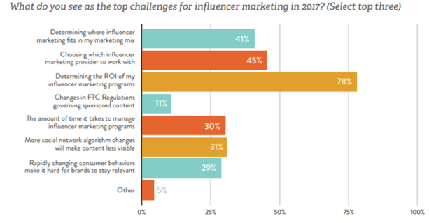 Influencer Marketing Compaign