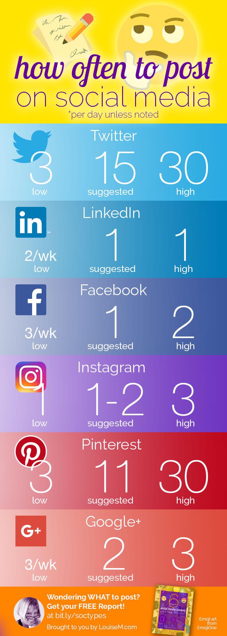 how-often-post-social-media-infographic