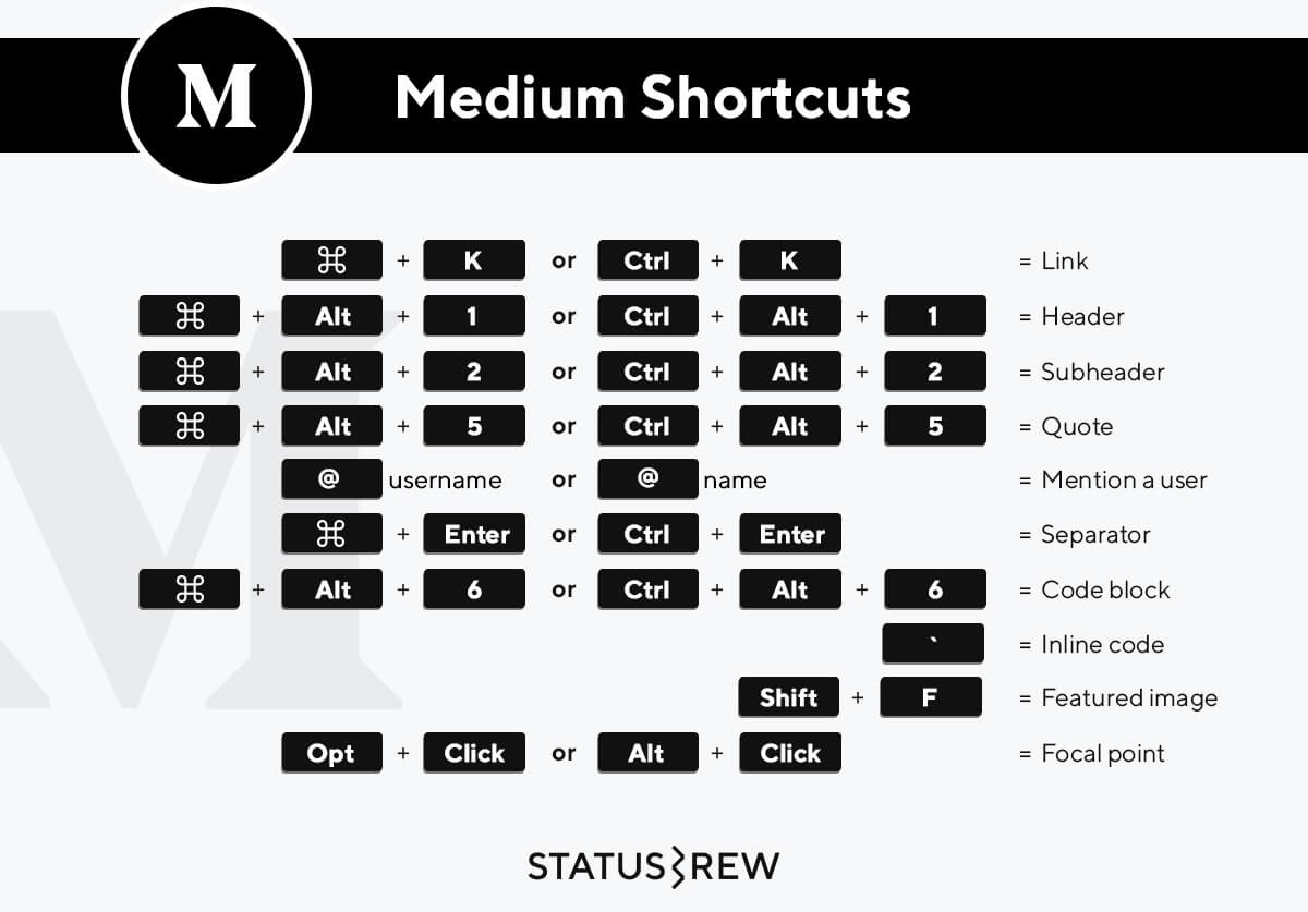 Medium Keyboard Shortcuts Infographic