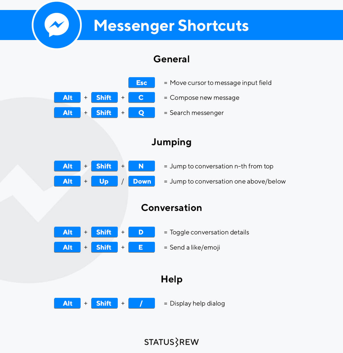 Messenger Keyboard Shortcuts Infographic