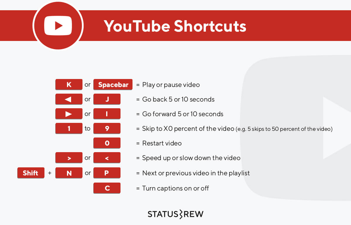 YouTube Keyboard Shortcuts Infographic