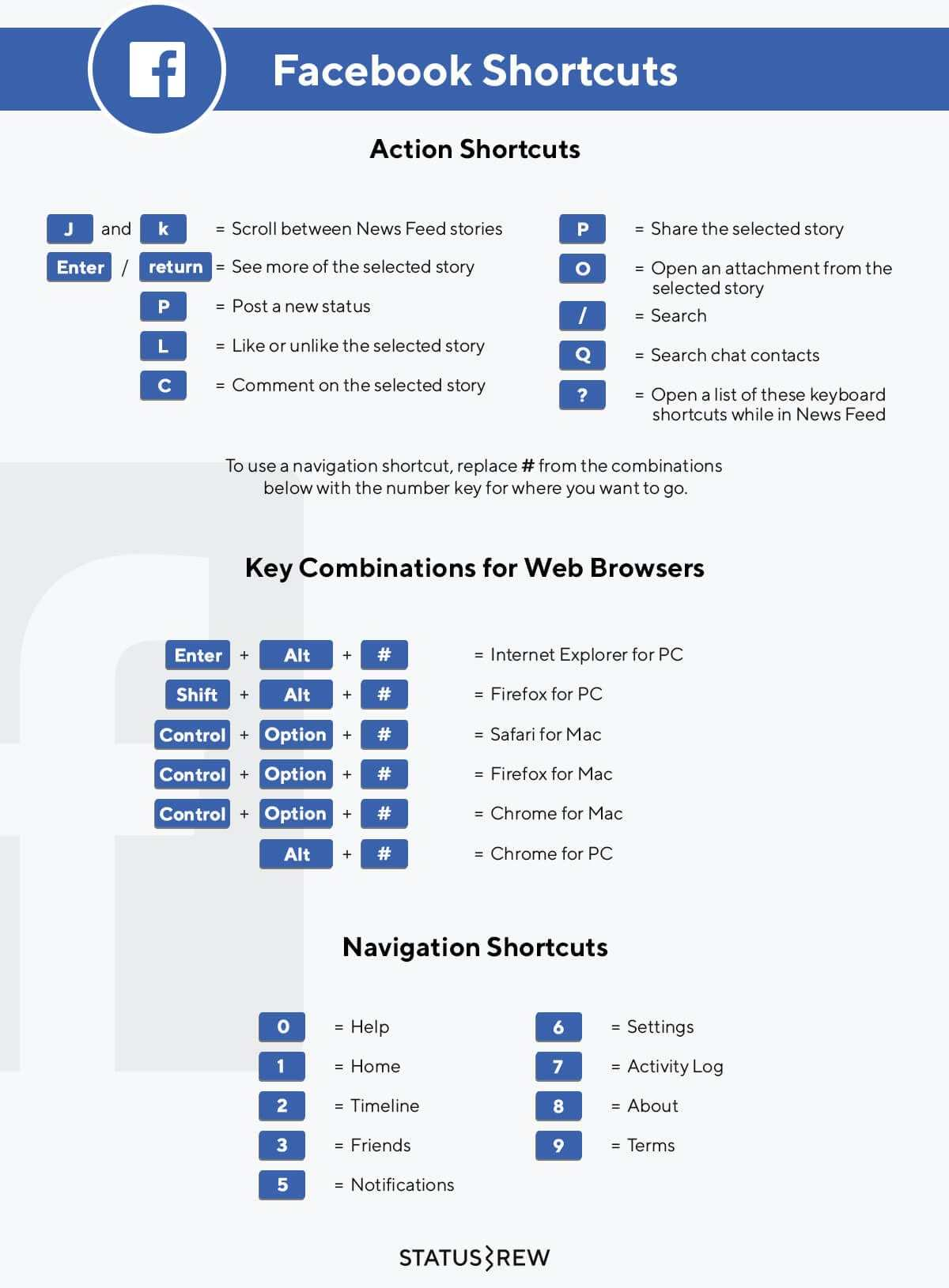 Facebook Keyboard Shortcuts Infographic