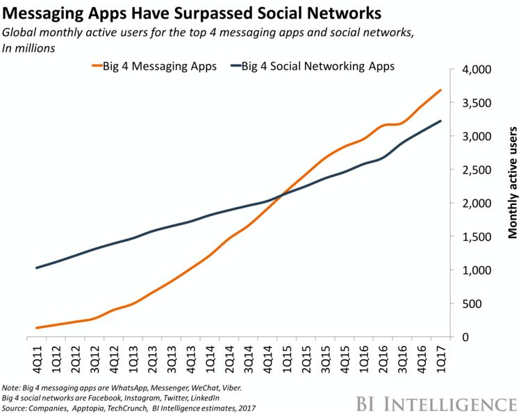 Messaging apps statistics