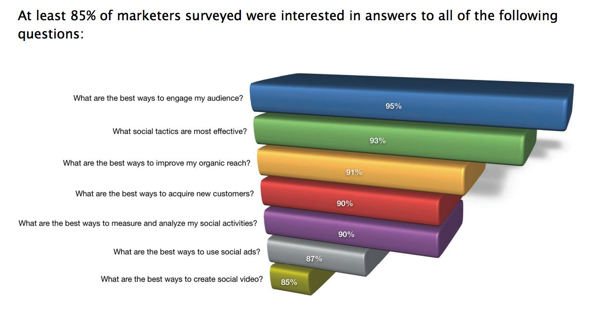 Questions faced by marketers
