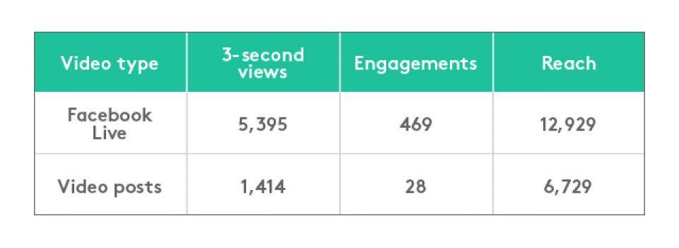 Statistics of Live videos