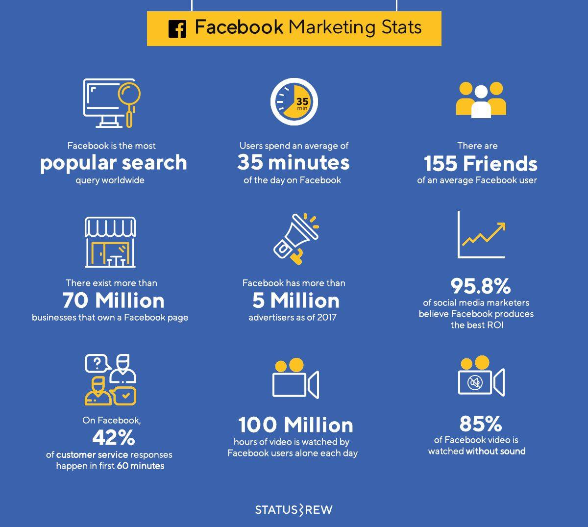 Facebook Marketing Statistics Infographic