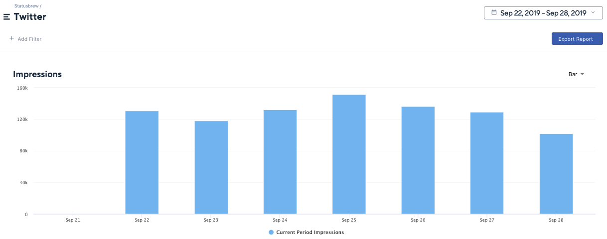 Support for Twitter Impressions Statusbrew