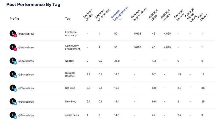Post Performance By Tag Reports