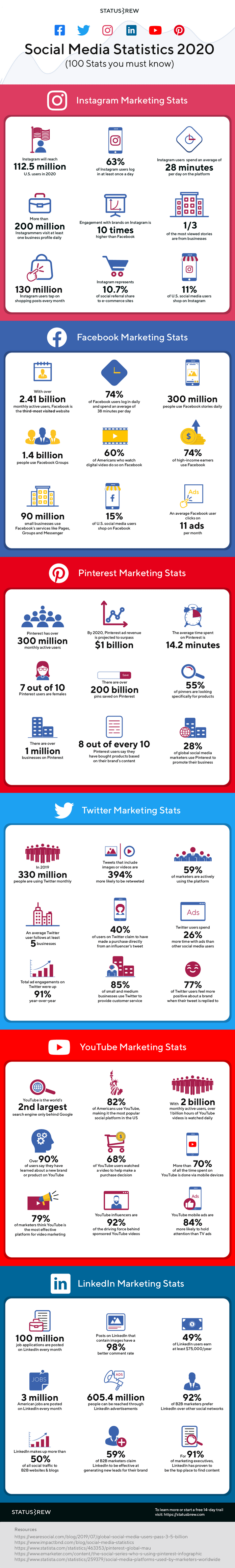 instagram demographics 13 impressive statistics about instagram users 100 Social Media Statistics For 2020 Infographic Statusbrew