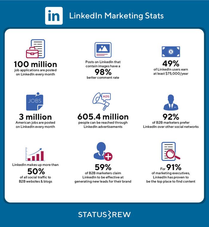 Linkedin Marketing Statistics Infographic