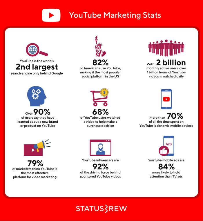 YouTube Marketing Statistics Infographic