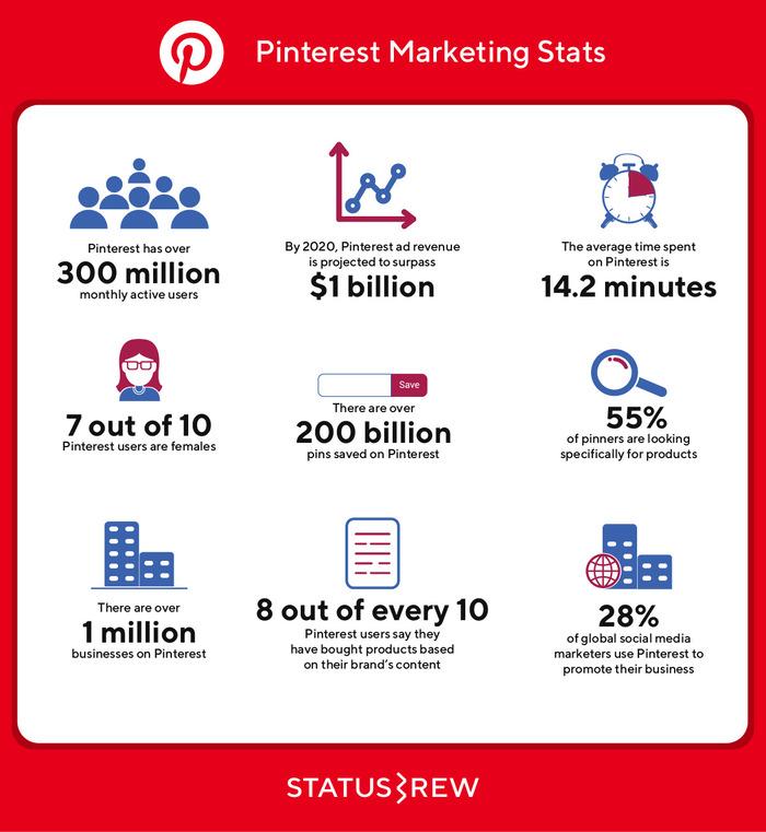 Pintrest Marketing Statistics Infographic