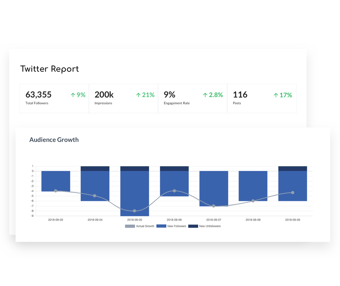 Gain Insight Into Twitter Analytics