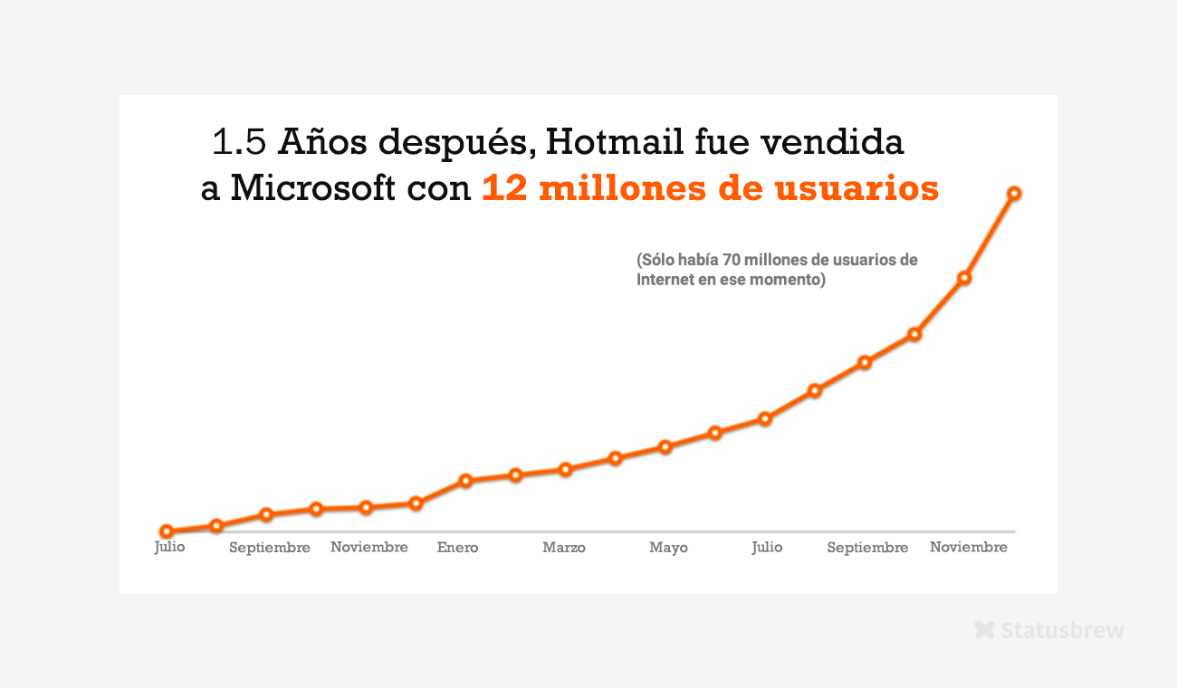 Hotmail Growth Hacking