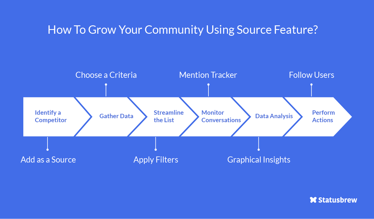Grow Community Using Source