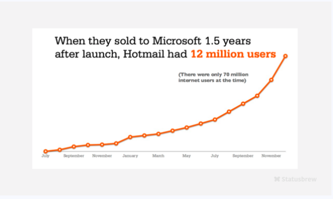 Hotmail Growth Hacking Stats