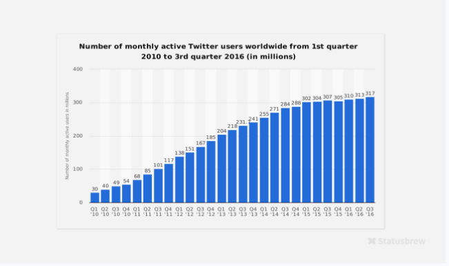 Twitter Growth Hacking Stats