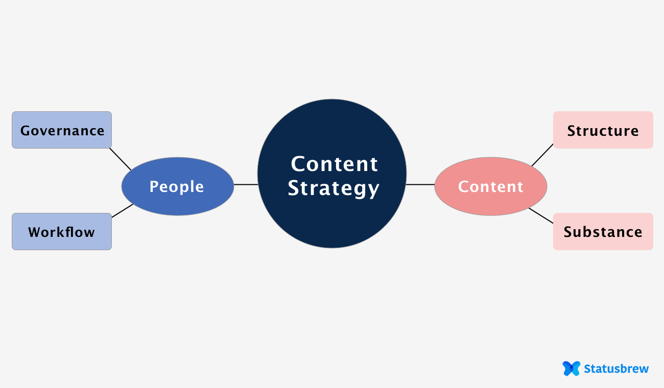 Content Strategy: People and content