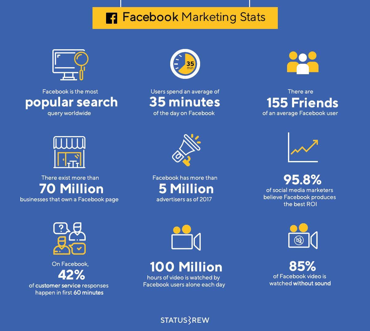 Facebook Marketing Statistics Infographic