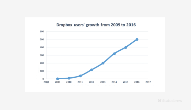 Dropbox user growth stats